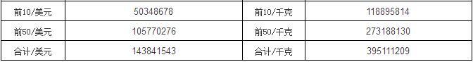 2017年10月林产品进口TOP企业名录(针叶锯材)